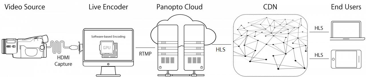 Panoptoは、RTMPエンコーダーからHLSエンドポイントまで、エンドツーエンドのストリーミングソリューションを提供します。