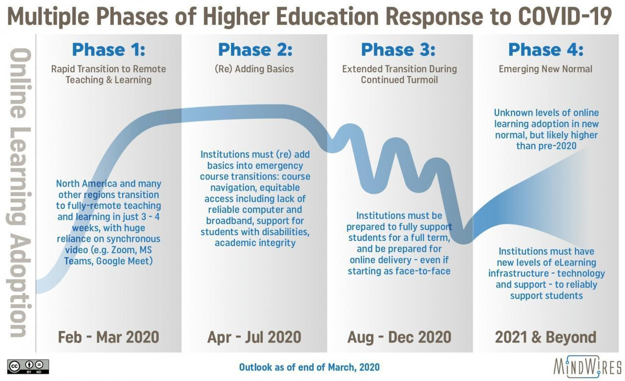 Infographic detailing a 4-phase response to COVID-19 in higher education; source: PhilonEdTech